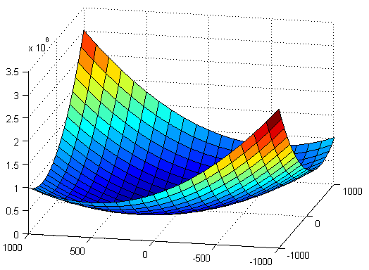 cálculo de extremos en funciones de varias variables